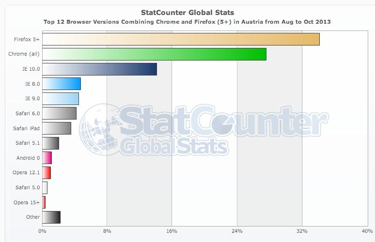 Browser Statistiken AT
