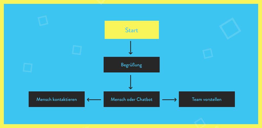 Conversation Flow of the Liechtenecker Chatbot