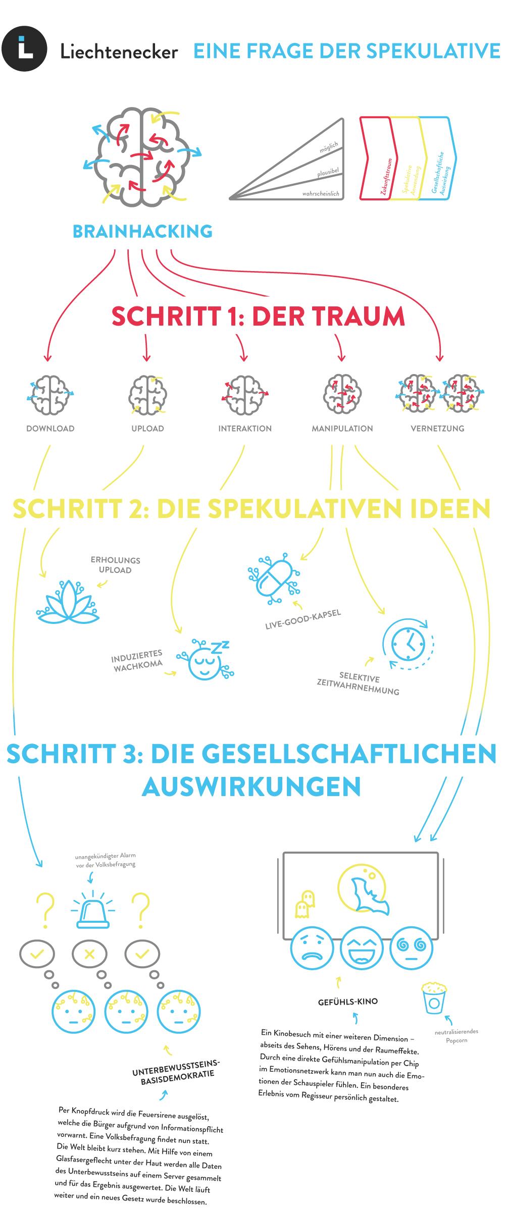 liechtenecker - eine frage der spekulative - grafik