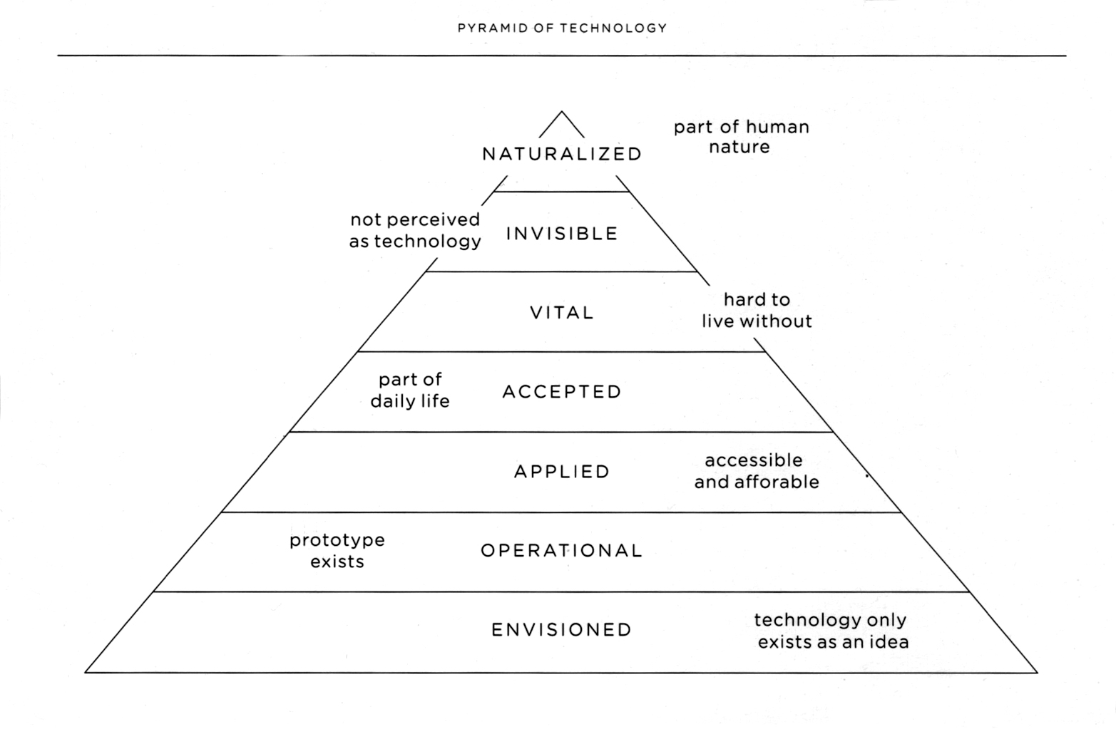 Pyramid of Technology by Next Nature