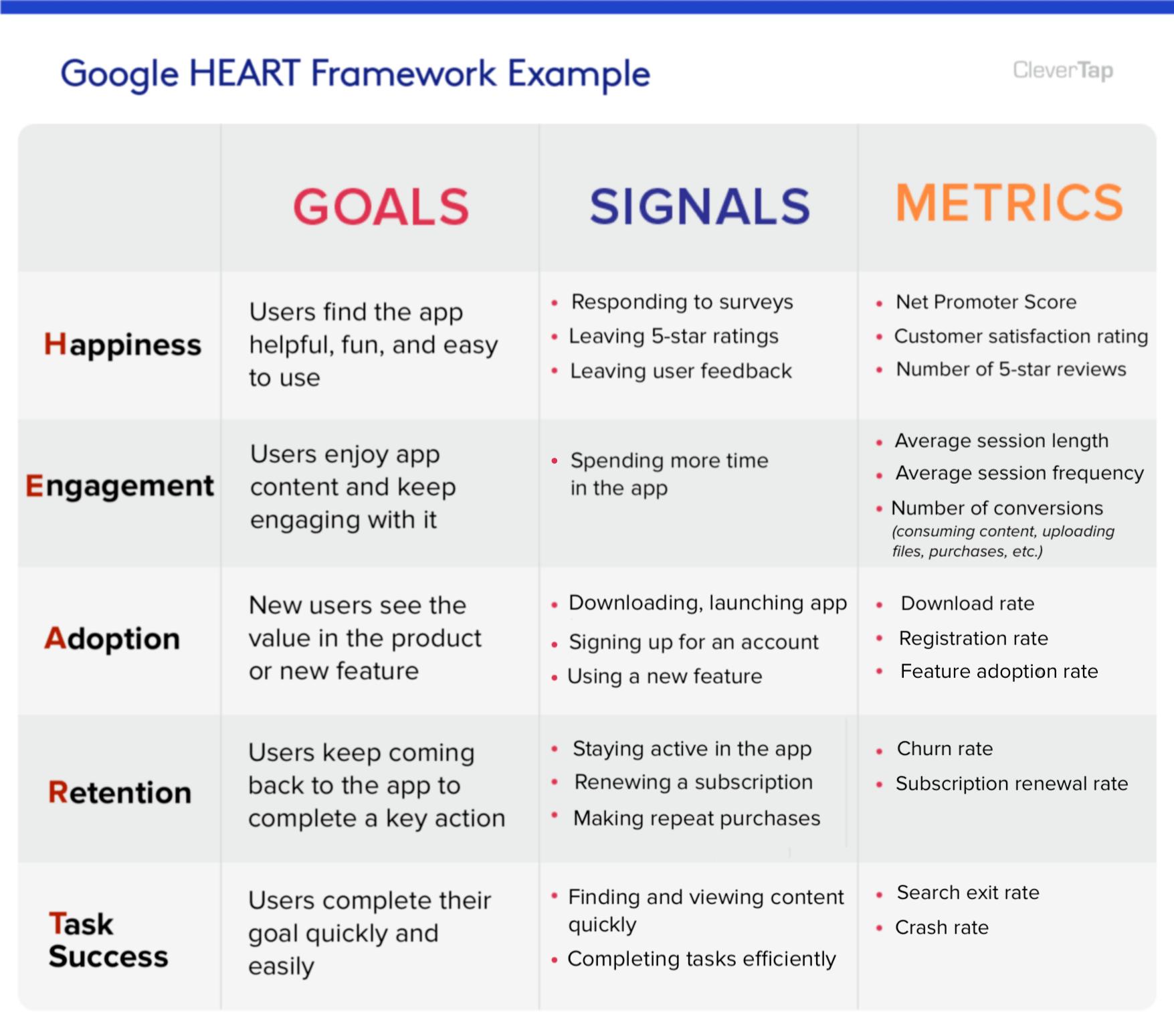 Google Heart Framework skizziert von Emily Bonnie