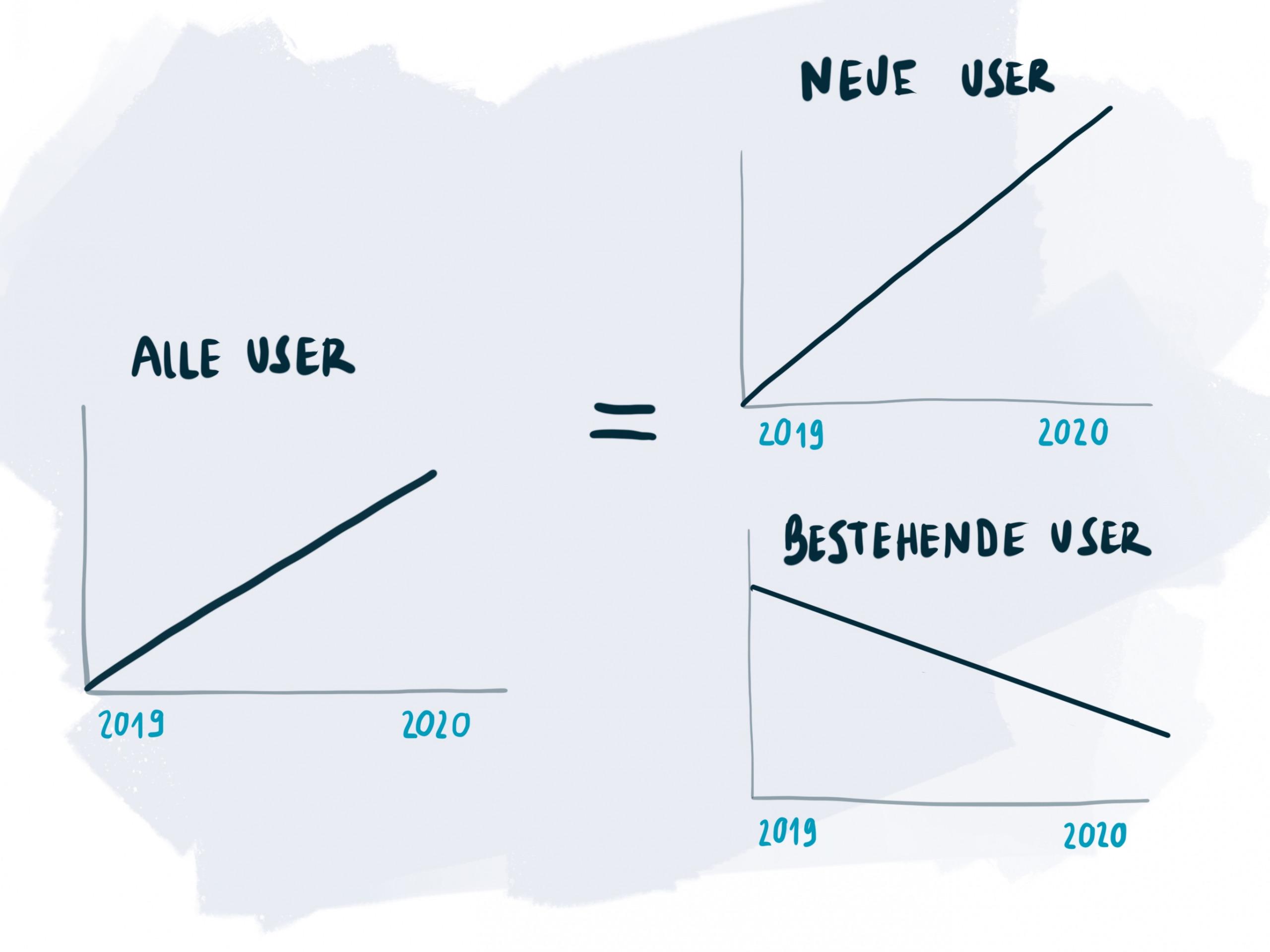 Grafik links zeigt, dass die Zahl der User steigt. Die Grafiken rechts zeigen, dass nur neue Nutzer mehr werden, die bestehenden aber weniger.